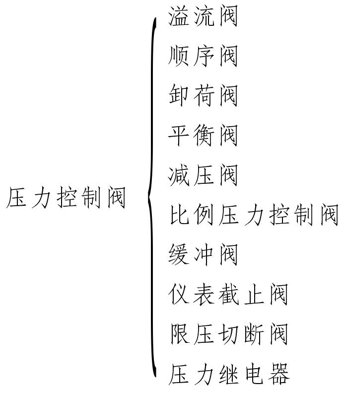 压力控制阀按力学性能分类