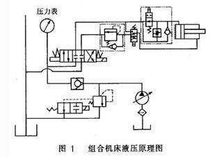 大兰液压组合机床液压原理图