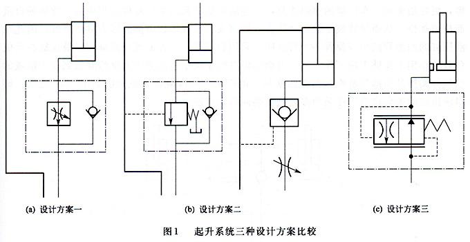 大兰液压起升液压系统设计方案比较