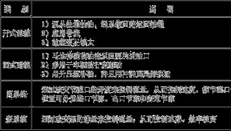 液压系统的分类有哪些呢?