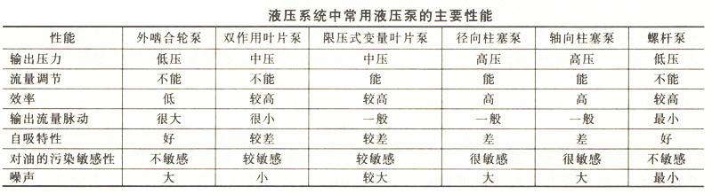 大兰液压常用液压泵主要性能