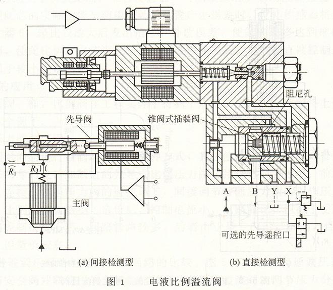 大兰液压电液比例压力阀