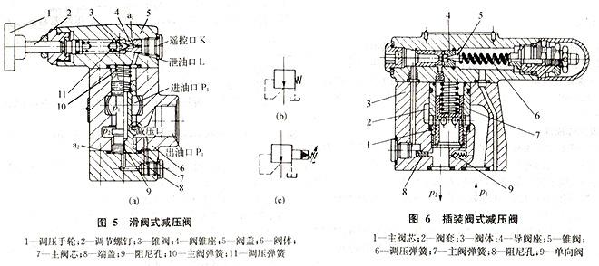 大兰液压减压阀结构图