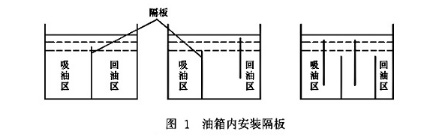 图1 油箱内安装隔板