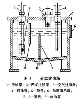 图2 分离式油箱