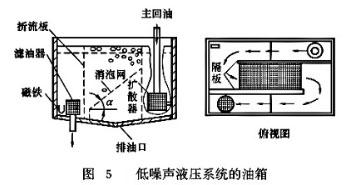 图5 低噪声液压系统的油箱