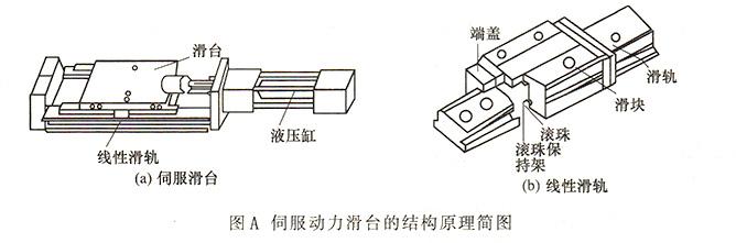大兰液压伺服动力滑台结构简图
