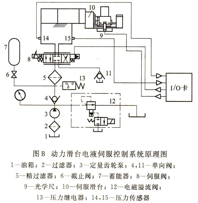 大兰液压动力滑台伺服控制液压原理图