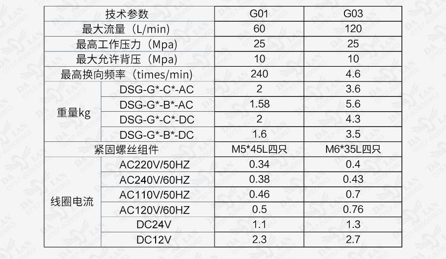 大兰油研DSG系列电磁换向阀型号规格说明