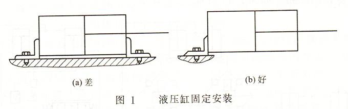 液压缸固定安装