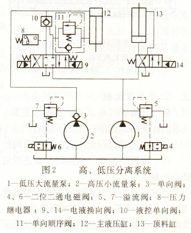 大兰液压双泵高低压分离液压系统原理图