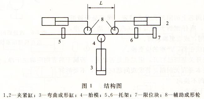 弯管机结构特点