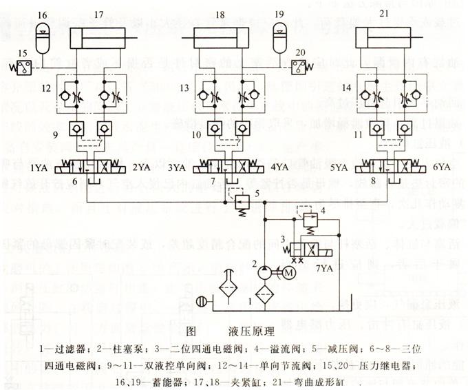 弯管机液压原理图