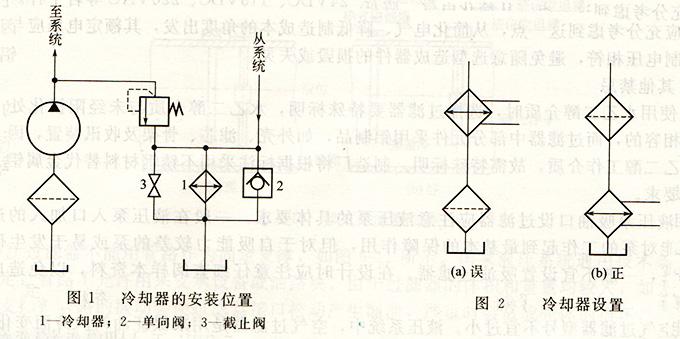 大兰液压冷却器安装位置
