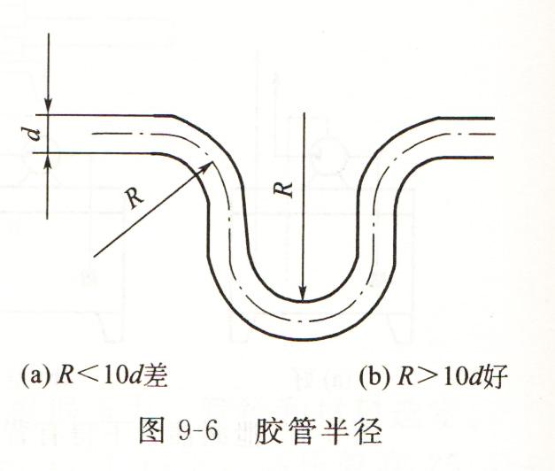 大兰液压系统胶管半径图