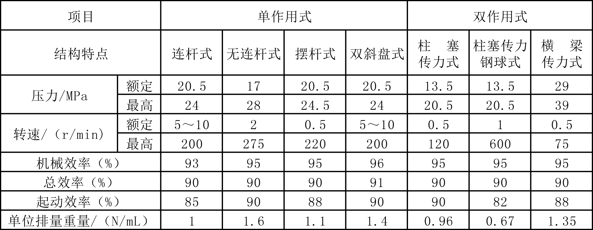 各类低速液压马达主要性能参数