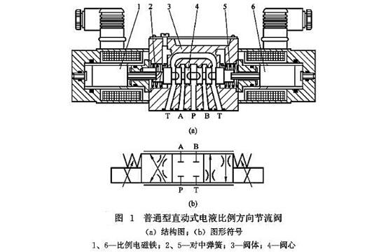 普通型直动式电液比例方向节流阀