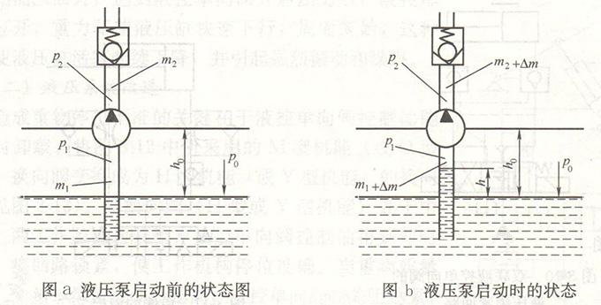 液压泵启动前/时的状态