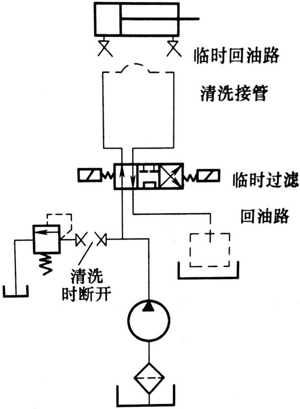 液压系统第二次清洗回路