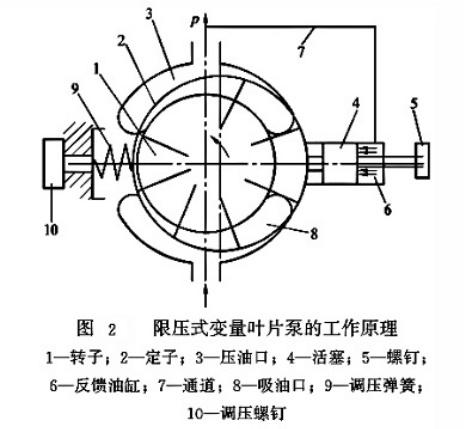 限压式变量叶片泵工作原理