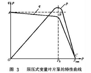限压式变量叶片泵特性曲线