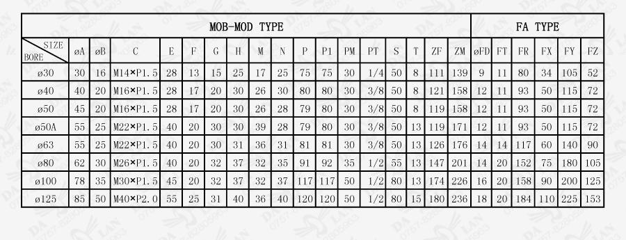 大兰方型MOB系列前法兰型油压缸尺寸表