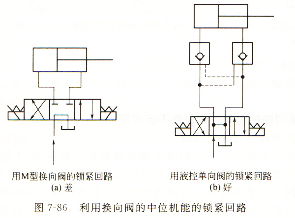 大兰液压系统中位机能锁紧回路图
