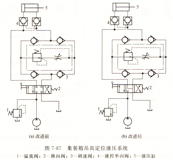 大兰集装箱吊具定位液压系统油路图