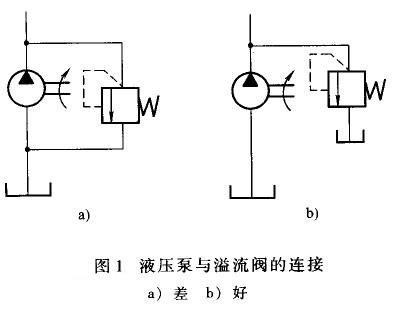 大兰液压泵与溢流阀连接图示