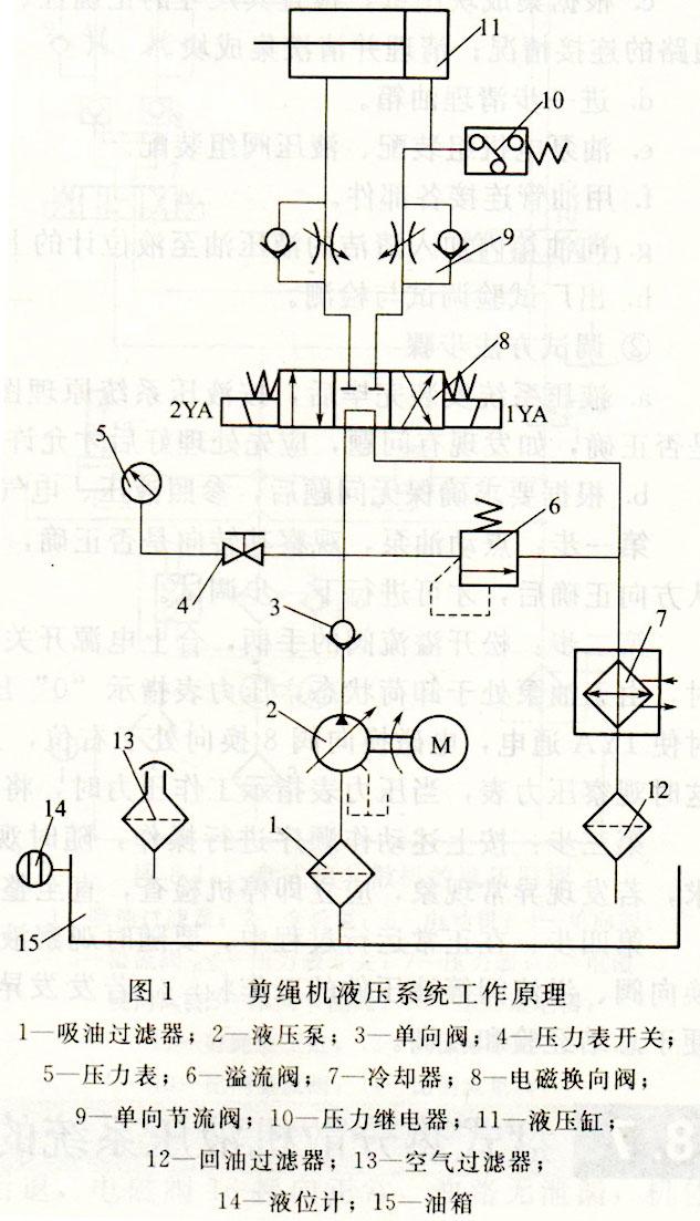 剪线机液压系统原理图