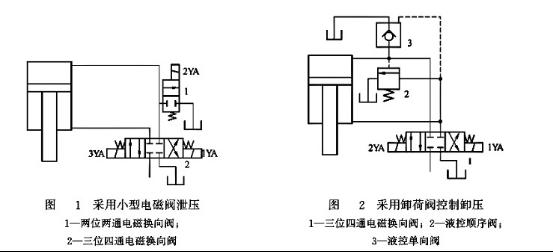 小型电磁阀泄压和卸荷阀控制泄压