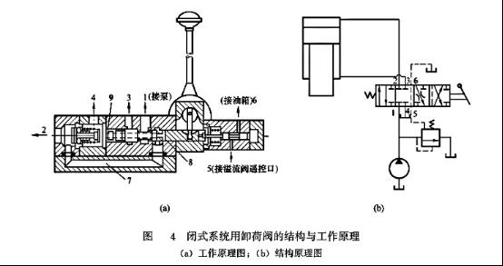 闭式系统卸荷阀结构与工作原理