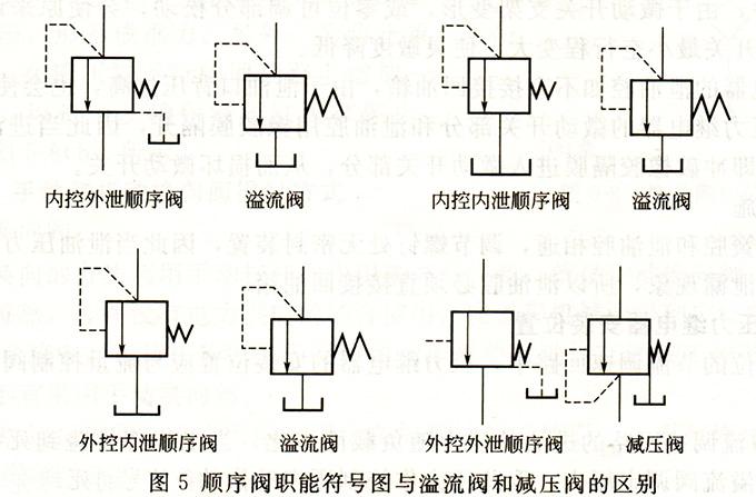 大兰液压顺序阀符号与溢流阀和减压阀的区别