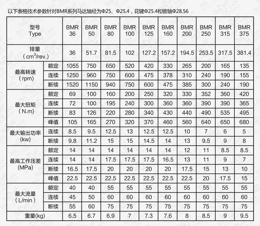 大兰BM系列摆线液压马达技术参数表