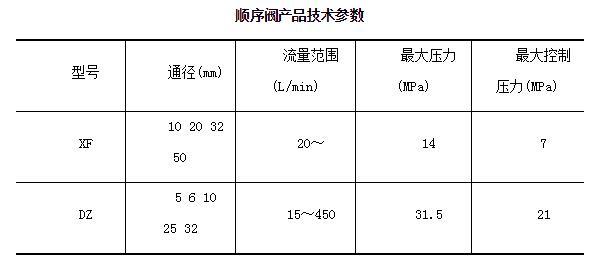 顺序阀技术参数表