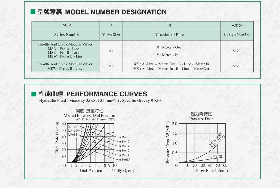 大兰液压油研MSW叠加式单向节流阀型号尺寸说明