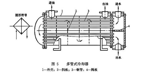 大兰液压多管式冷却器