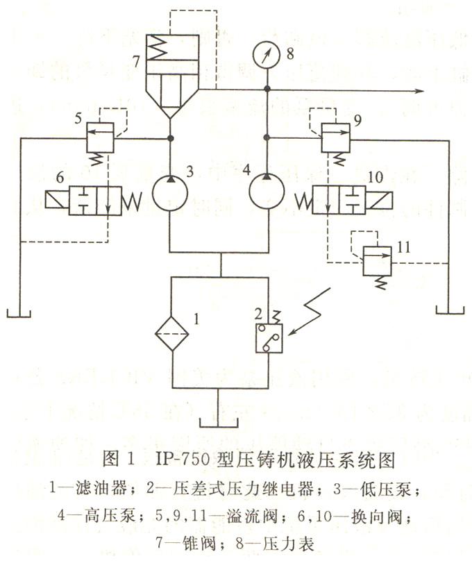 大兰液压压铸机液压系统