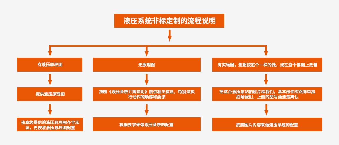 大兰液压系统非标定制的流程说明