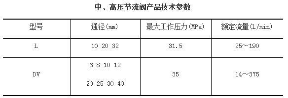 中、高压节流阀产品技术参数