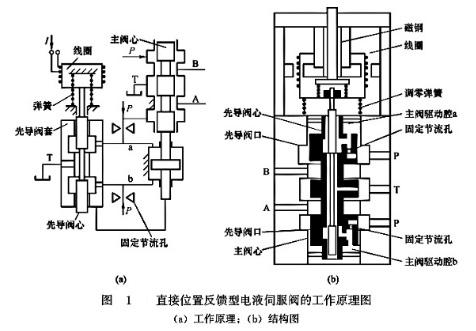 直接位置反馈电液伺服阀工作原理