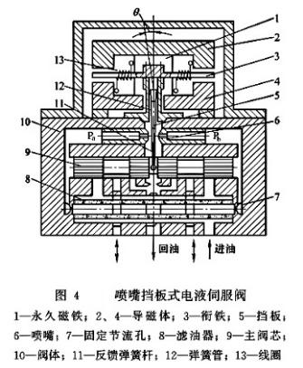 喷嘴挡板式电液伺服阀