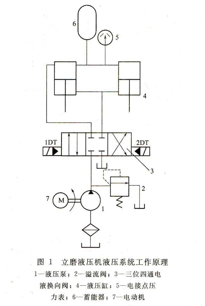 大兰液压立磨液压机液压系统工作原理