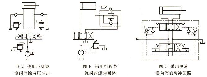 大兰液压系统缓冲回路