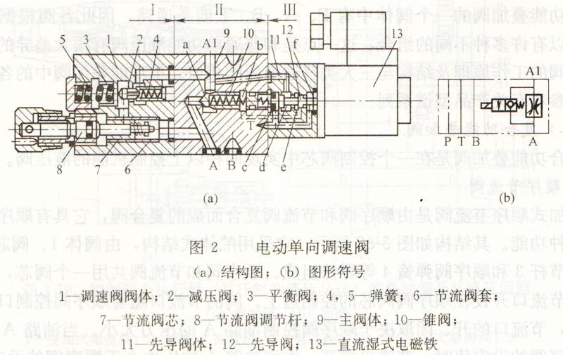 大兰叠加式电动单向调速阀