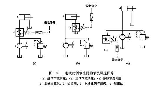 大兰液压电液比例节流阀