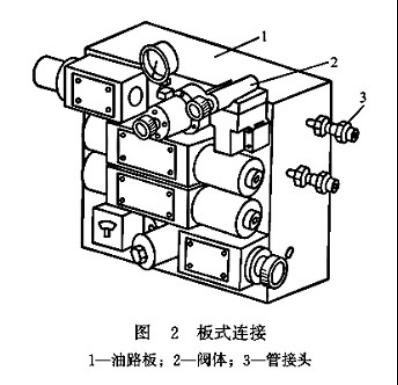 大兰液压阀板式连接