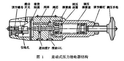 差动式压力继电器结构