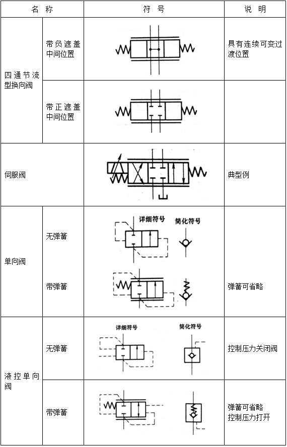 液压控制阀符号1