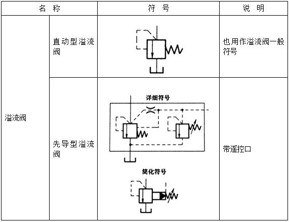 压力控制阀符号